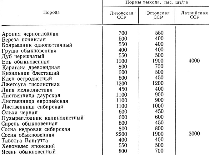 Таблица 59.  Нормы выхода стандартных сеянцев в республике Прибалтики.