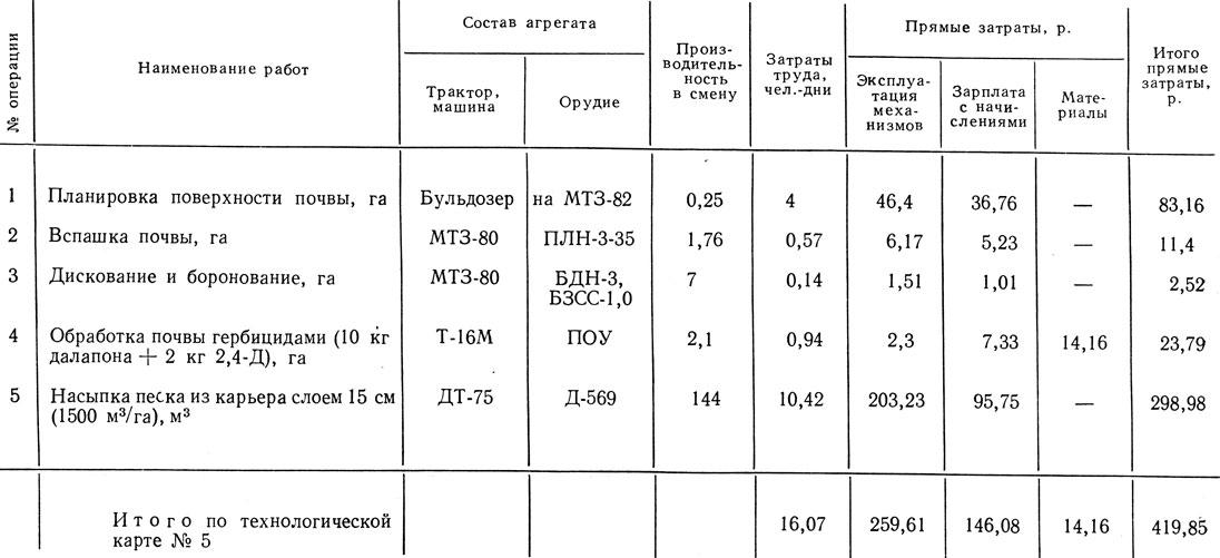 Таблица 71.
