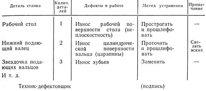 рейсмусового станка СР6-6,