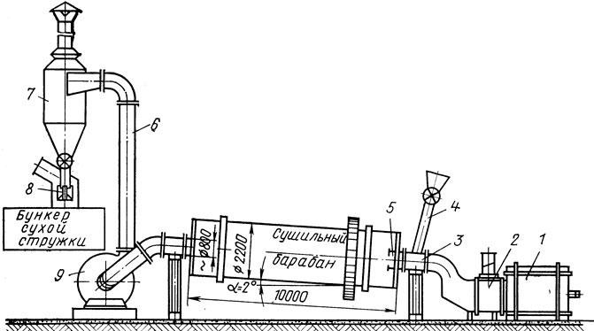 Схема сушильного барабана: 1
