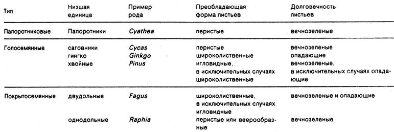 Зеленый убор земли [1989 Еник
