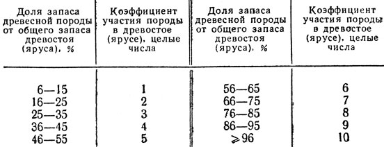 Таблица 5. Соотношение между долями участия в запасе и коэффициентом состава