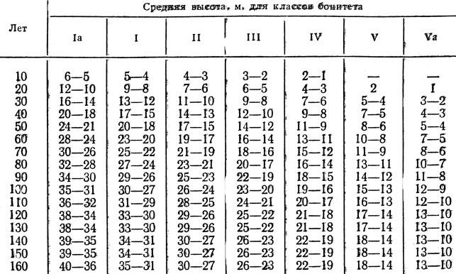 Таблица 7. Распределение семенных насаждений по классам бонитета