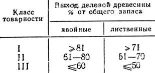 Таблица 8. Разделение насаждений на классы товарности
