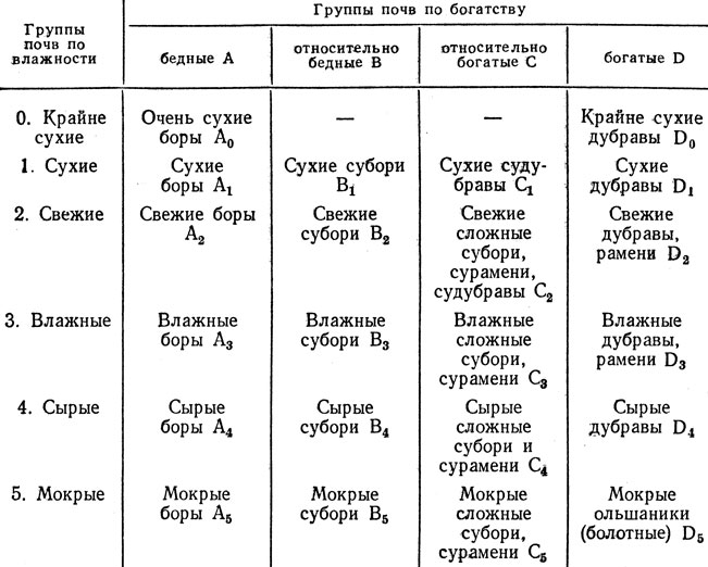 Таблица 9. Классификация типов леса П. С. Погребняка [80]