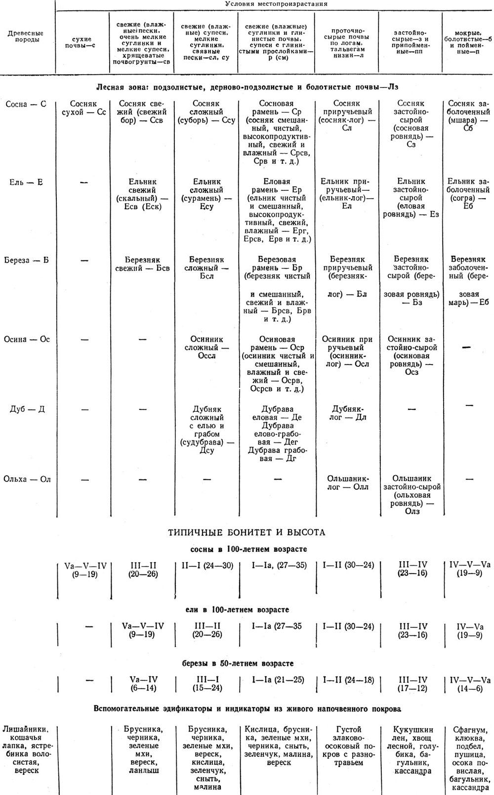 Таблица 11. Классификация типов лесов В. Г. Нестерова [58]