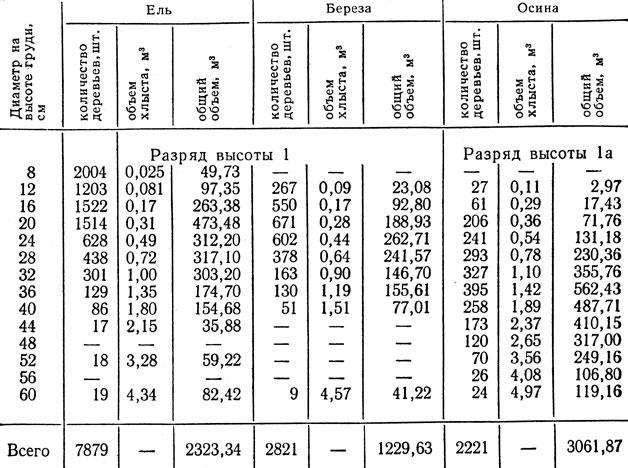 кубатура хлыстового леса таблица