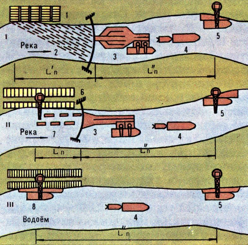 Схемы судовых перевозок