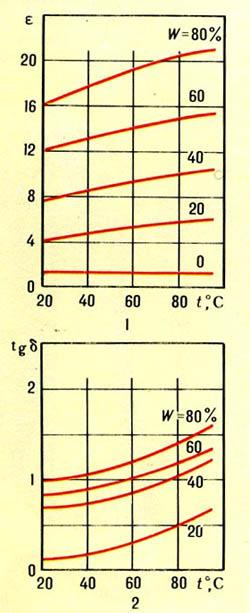 Зависимость диэлектрической проницаемости &#949 (1) и тангенса угла диэлектрических потерь tg&#948 (2) древесины ели от температуры t при частоте поля 1 МГц и различных значениях влажности W.